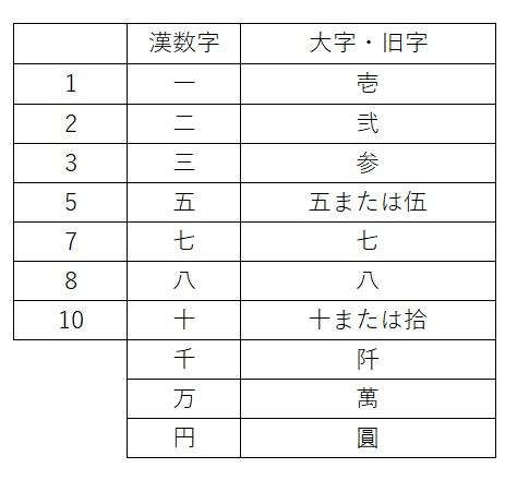中袋 金額 漢字